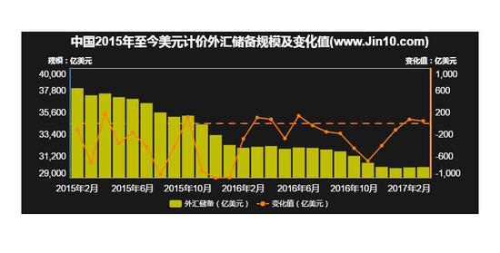 中国外汇储备 图片来源:金十
