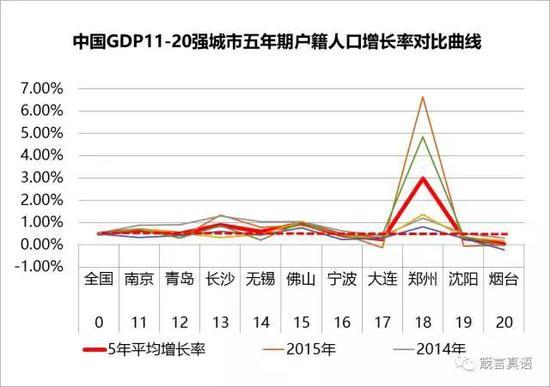 gdp增长率曲线_中国gdp增长率曲线图