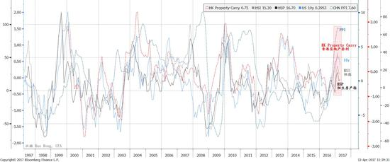 焦点图表一:作为再通胀交易指标的中国PPI正在与其他周期性指标一起回落