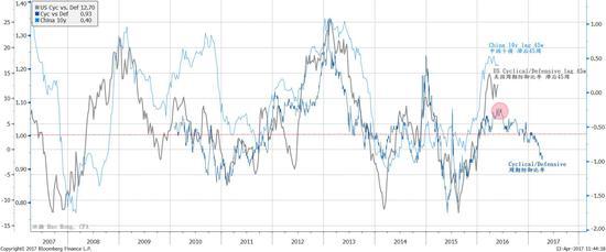 焦点图表二:中国周期性板块的相对表现见顶预示着再通胀交易即将落幕。