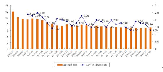 i图1:我国季度GDP同比与环比增速(单位:%)资料来源:WIND资讯,交行金研中心