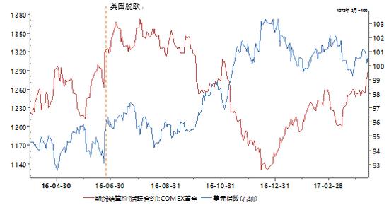 图4:美元指数及黄金价格走势数据来源:Wind、PRIME