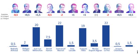 """图2:民调机构Ipsos 4月14日公布的最新支持率,""""四强""""间最大差距仅为3% 图片来源:Ipsos"""