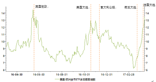 图3:欧洲货币ETF VIX指数及对应的重大事件资料来源:Wind、PRIME