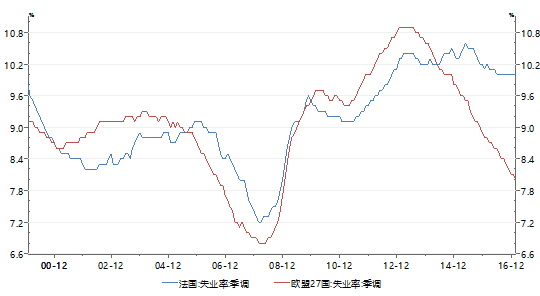 图1:法国失业率数年间居高不下数据来源:Wind、PRIME