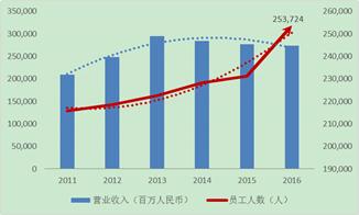 i图11 联通营业收入下降,员工人数却上涨,数据来源:WRIGHT INVESTORS SERVICE