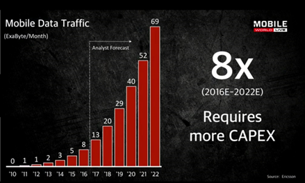 图14 2020年运营商CAPEX将是2016年的8倍,来源:爱立信