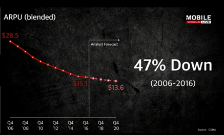 图13 过去十年间全球运营商的ARPU下降了47%,来源:GSMA