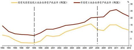 图7 国企效率一直以来都显著低于私营企业,来源:中金公司研究部