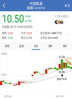 图1 中国联通H股4月6日复盘后下跌3.87%,来源:雪球