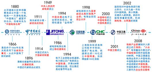 图2 中国通信业发展演变历史路径,来源:根据公开信息整理