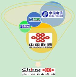 图3 中国联通相继合并小网通、集团和北方电信