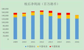 图5 三大电信运营商税后净利润占比变化情况,来源:Capitaliq港股数据