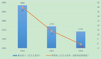 图6 中国联通业绩连续三年下滑濒临亏损,来源:公司报告