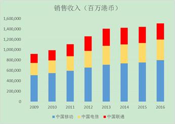 图4 三大电信运营商销售收入占比变化情况,来源:Capitaliq港股数据
