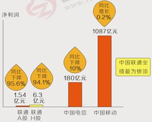 图8 中国联通惨淡的业绩与中国移动一家独大,来源:云掌财经