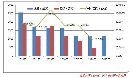 图1 数据来源:Wind、苏宁金融研究院整理