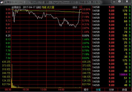 图为金隅股份在4月17日股价走势图。