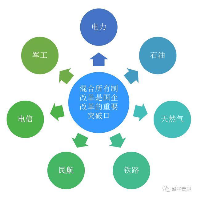 任泽平谈国企混改:试点扩围 电力等7领域动作频繁