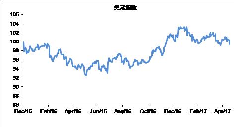 图表2 当前美元指数已经跌回了2015年美联储首次加息时的水平