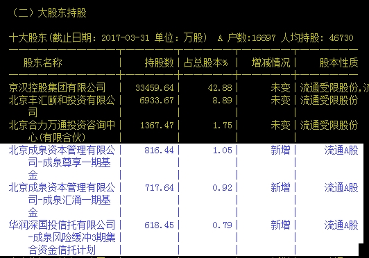 京汗股份2017年一季报股东名单。