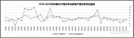 1978-2016年中国GDP增长率与房地产增长率对比曲线