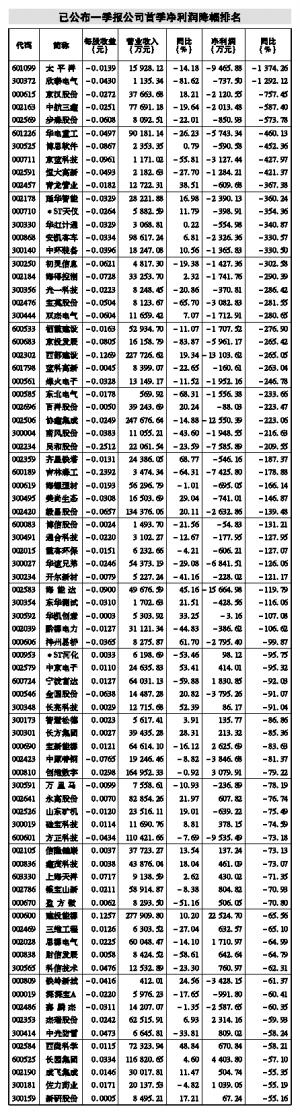 (专题数据由证券时报中心数据库提供,一季报数据截至4月25日)