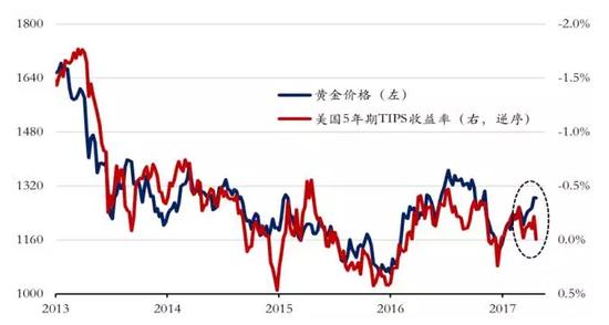 数据来源:Bloomberg,易方达基金。数据截至2017/4/25。