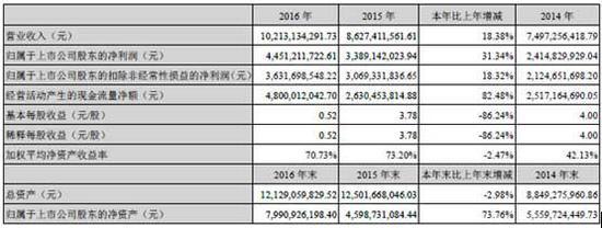 分众2016年年报数据(雷帝网配图)