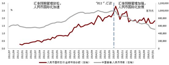 """人民币国际化与汇率预期管理存在显著的""""跷跷板效应""""资料来源:Wind及我们的整理"""