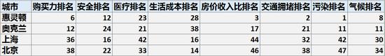 惠灵顿、奥克兰、上海和北京的各项排名统计