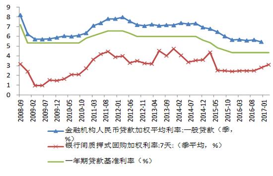 数据来源:CEIC、WIND