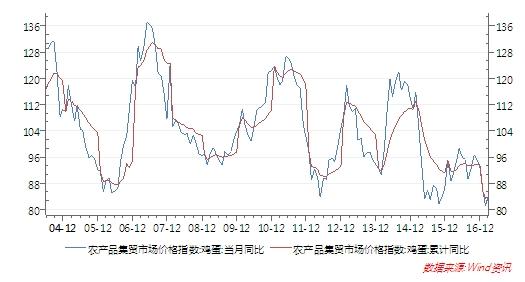 图1:农产品集贸市场的鸡蛋价格指数趋势