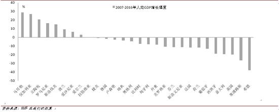 危机后欧盟各成员国人均GDP变动呈现明显差异(2007-2016)