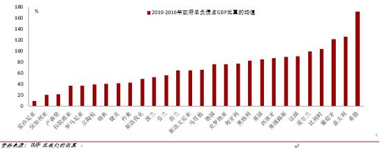 危机后欧盟西南部成员国债务风险长期高企(2010-2016)