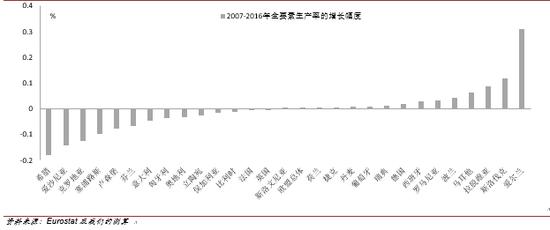 危机后欧盟各成员国的全要素生产率出现差异化变动(2007-2016)