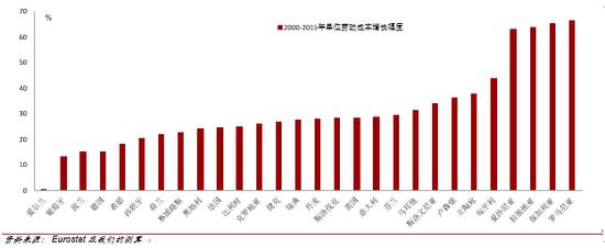 欧盟西欧成员国劳动成本增长放缓(2000-2015)