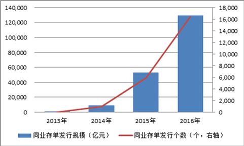 图1:同业存单发行规模(2013-2016)数据来源:Wind数据库。