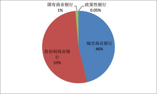 图2:同业存单的发行人结构(截止2016年底) 数据来源:Wind数据库。