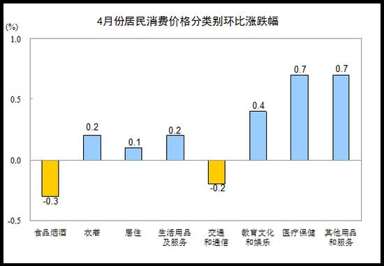 4月份CPI为1.2%重返1时代 蛋价格下降11.4%