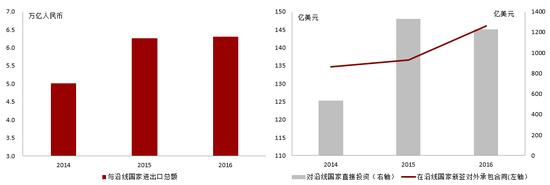 """2014-2016年中国对""""一带一路""""沿线区域经济增长发挥重要推动作用"""