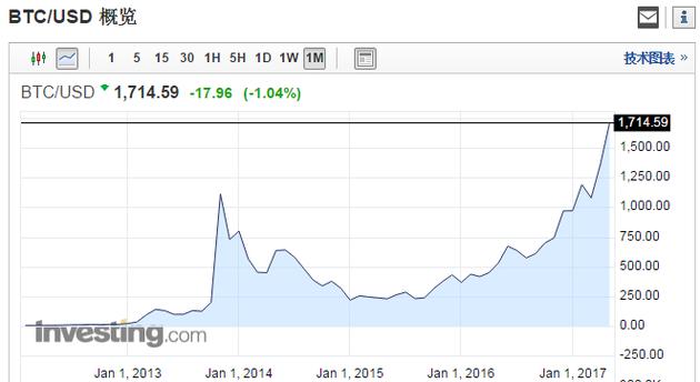 8年暴涨221万倍 比特币价格是中国人炒上去的