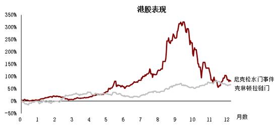 尼克松水门事件(1972年6月至1973年6月)及克林顿拉链门(1998年8月至1999年8月)港股走势资料来源:彭博
