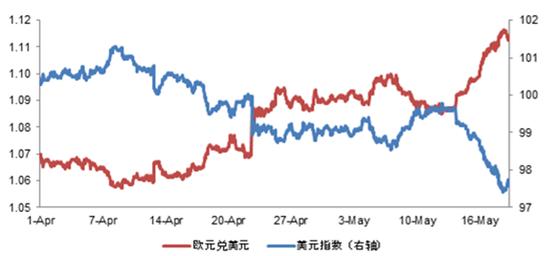 图表1 今年以来,欧元上涨,美元下跌