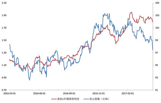 图3美欧利差与美元指数