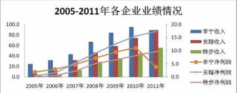 来源:Wind资讯、界面新闻研究部