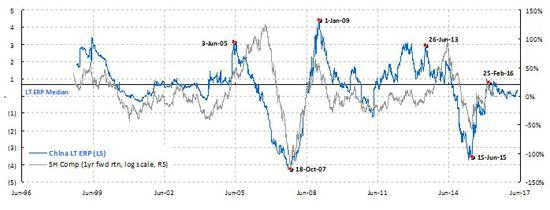 焦点图表2:上海市场风险溢价处于其长期平均水平,与香港的情况大相径庭。