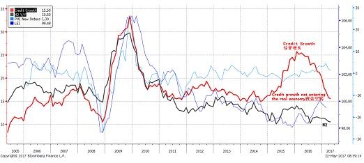 焦点图表3:信贷增长超过货币供应增长,资金空转。