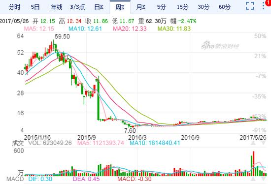 伪白马股之长城汽车:SUV市场竞争激烈股灾至今跌幅近31%