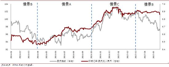 2017年3月至今人民币汇率短期运行由情景C转入情景B